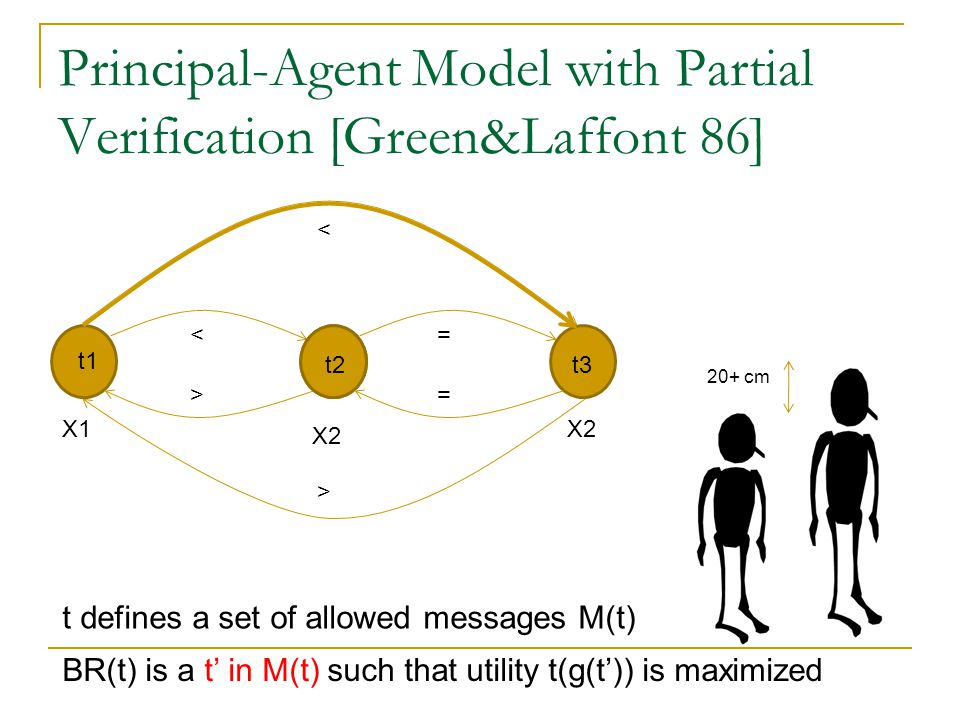 Principal-Agent Model with Partial Verification [Green&Laffont 86] t1 X1 X2 < t2t3 = = < > > 20+ cm BR(t) is a t' in M(t) such that utility t(g(t')) is maximized t defines a set of allowed messages M(t)