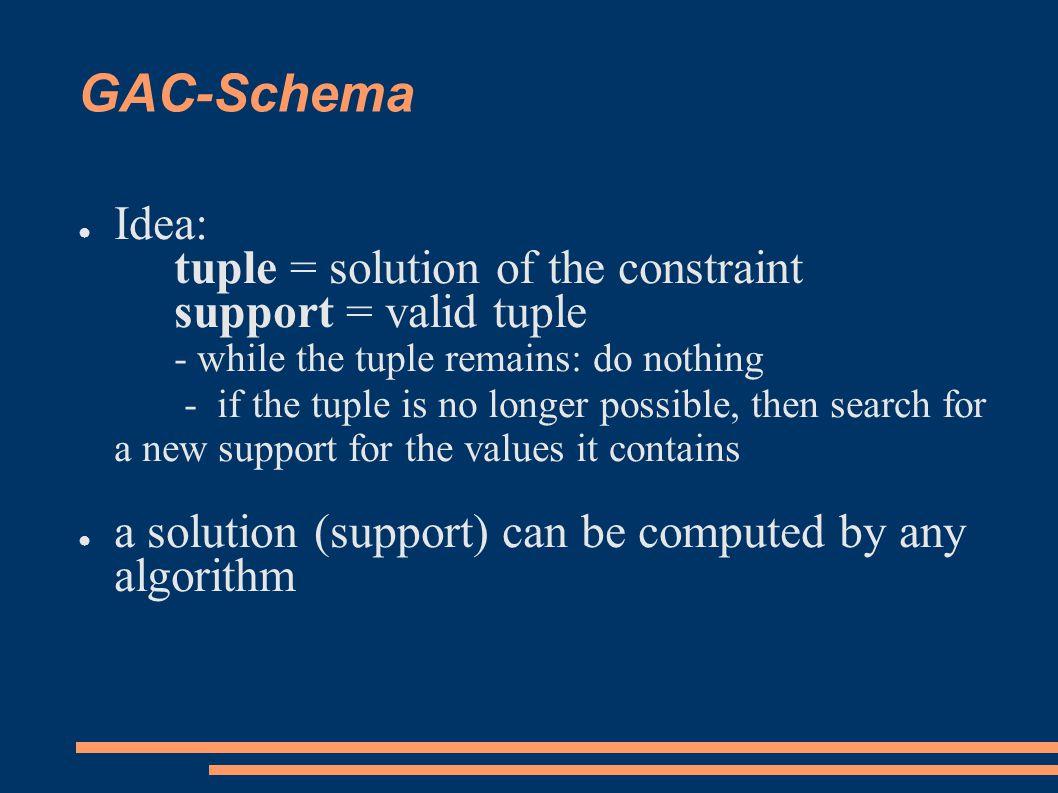 Building constraint propagators ● When to wake constraint.