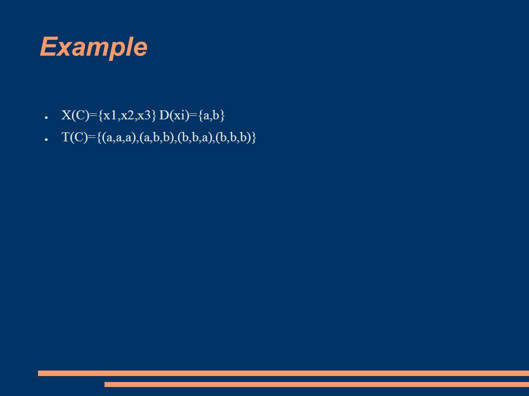 Example ● X(C)={x1,x2,x3} D(xi)={a,b} ● T(C)={(a,a,a),(a,b,b),(b,b,a),(b,b,b)}