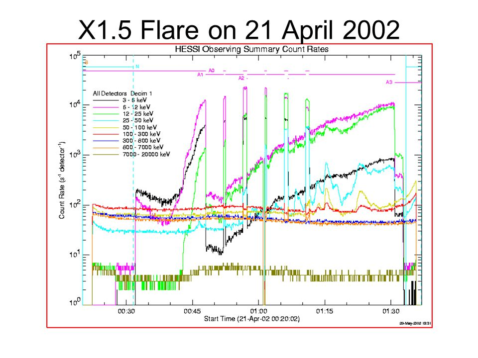 X1.5 Flare on 21 April 2002