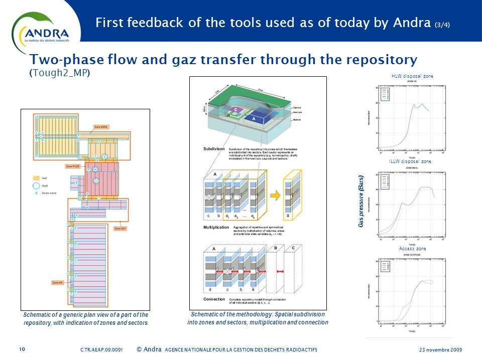 AGENCE NATIONALE POUR LA GESTION DES DÉCHETS RADIOACTIFS © Andra Two-phase flow and gaz transfer through the repository (Tough2_MP) First feedback of