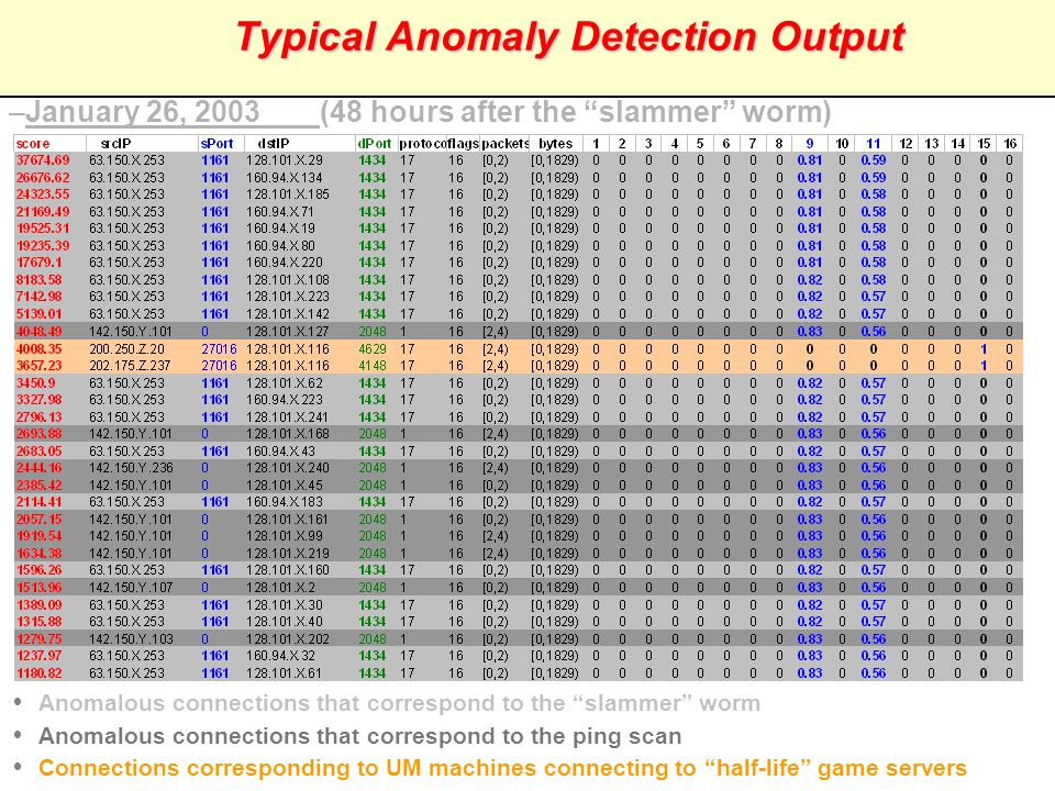 11 AHPCRC Summarization Using Association Patterns Anomaly Detection System attack normal R1: TCP, DstPort=1863  Attack … R100: TCP, DstPort=80  Normal Discriminating Association Pattern Generator 1.Build normal profile 2.Study changes in normal behavior 3.Create attack summary 4.Detect misuse behavior 5.Understand nature of the attack update Knowledge Base Ranked connections