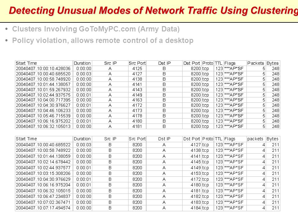 Detecting Unusual Modes of Network Traffic Using Clustering  Clusters involving mysterious ping and SNMP traffic