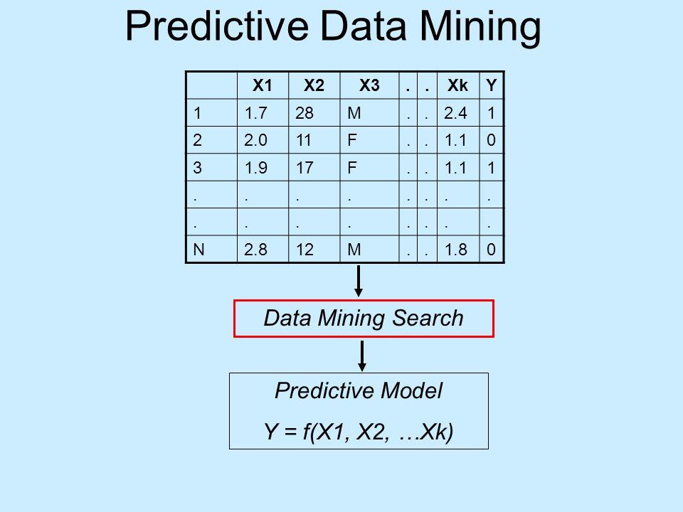 Predictive Data Mining X1X2X3..XkY 11.728M..2.41 22.011F..1.10 31.917F..1.11................