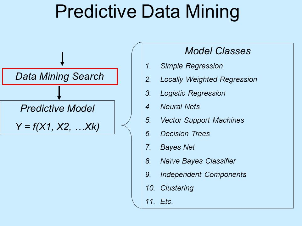 Predictive Data Mining Data Mining Search Predictive Model Y = f(X1, X2, …Xk) Model Classes 1.Simple Regression 2.Locally Weighted Regression 3.Logistic Regression 4.Neural Nets 5.Vector Support Machines 6.Decision Trees 7.Bayes Net 8.Naïve Bayes Classifier 9.Independent Components 10.Clustering 11.Etc.