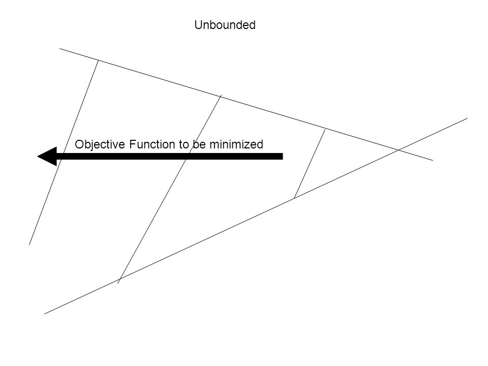 Objective Function to be minimized Unbounded