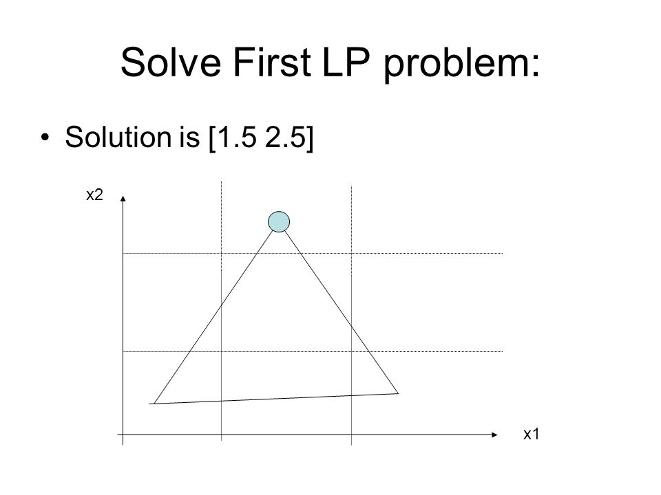 Solve First LP problem: Solution is [1.5 2.5] x2 x1