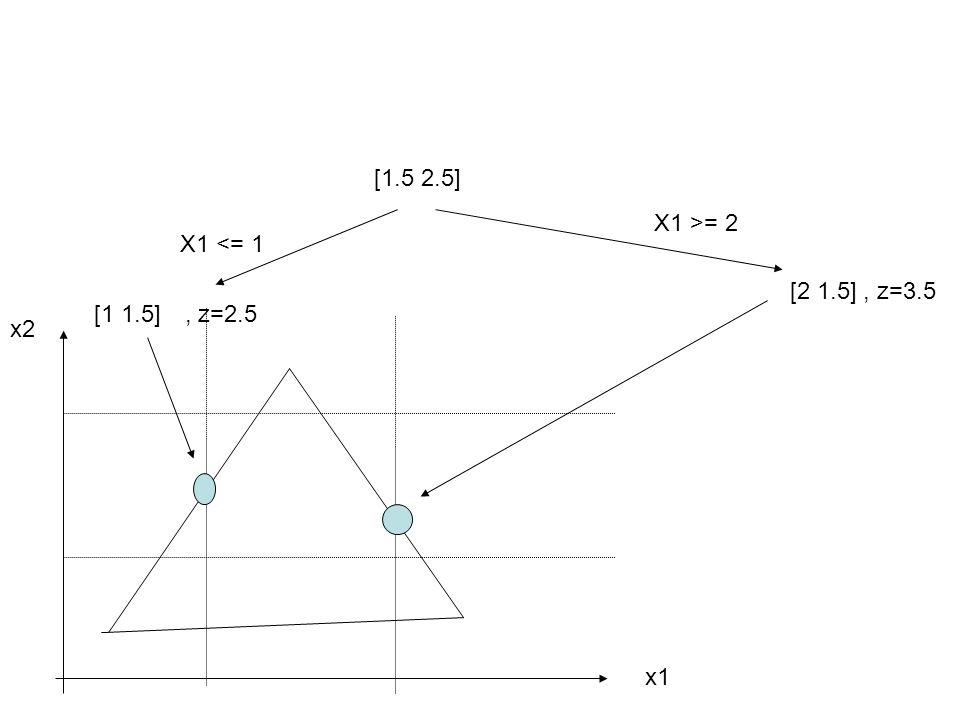 [1.5 2.5] X1 <= 1 [1 1.5] x2 x1 X1 >= 2 [2 1.5], z=3.5, z=2.5