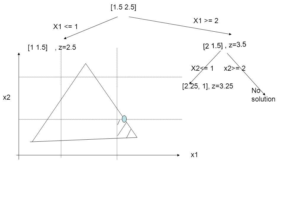 [1.5 2.5] X1 <= 1 [1 1.5] x2 x1 X1 >= 2 [2 1.5], z=3.5, z=2.5 X2 = 2 No solution [2.25, 1], z=3.25