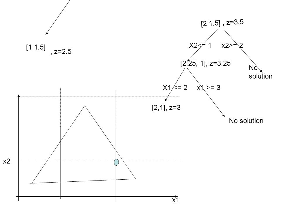[1 1.5] x2 x1 [2 1.5], z=3.5, z=2.5 X2 = 2 No solution [2.25, 1], z=3.25 X1 = 3 [2,1], z=3 No solution
