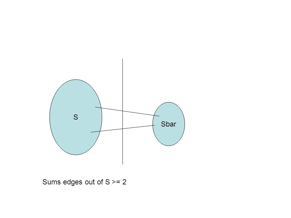 S Sbar Sums edges out of S >= 2