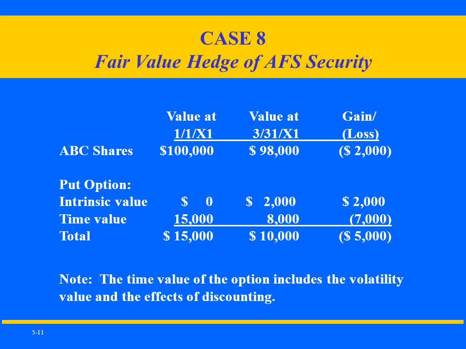 5-11 Note: The time value of the option includes the volatility value and the effects of discounting.