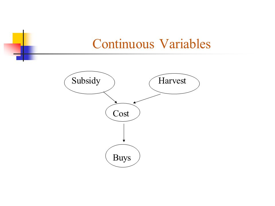 Continuous Variables Subsidy Harvest Cost Buys