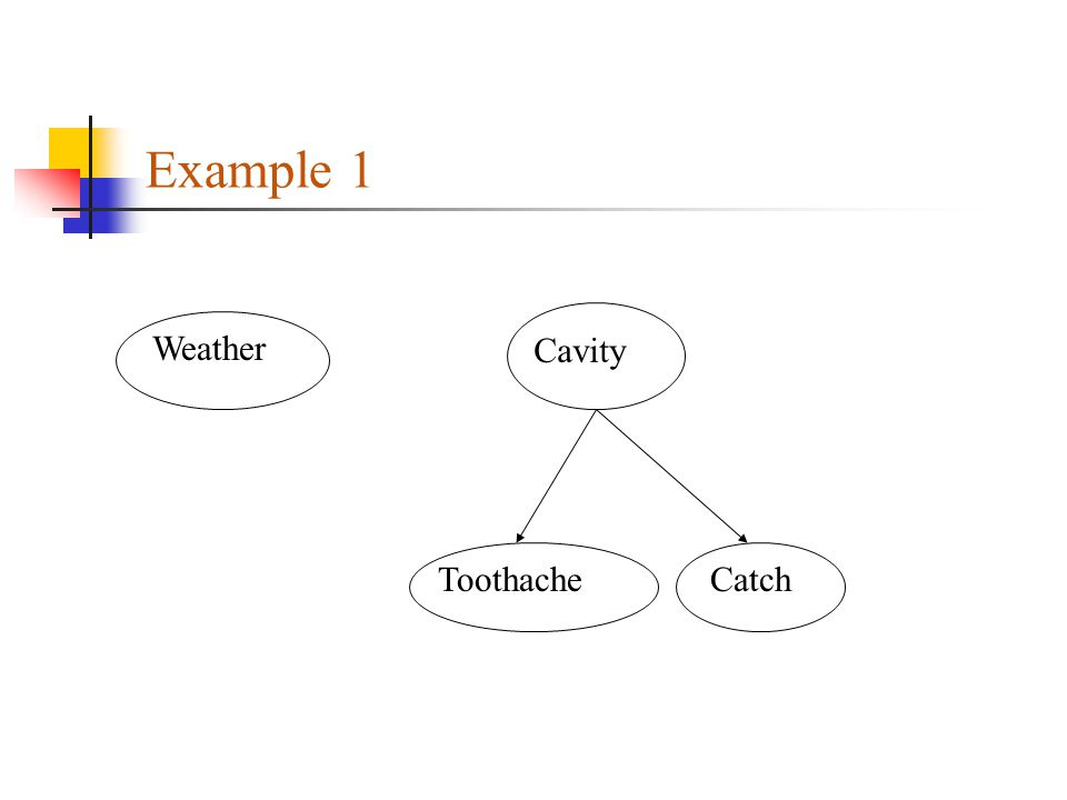 Example 1 Weather Cavity Toothache Catch