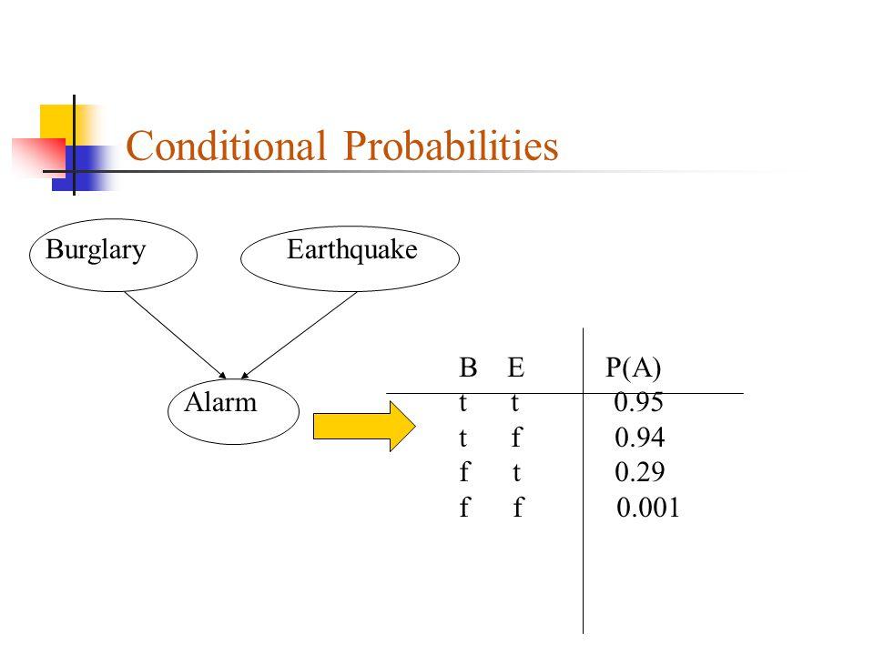 Conditional Probabilities Alarm Burglary Earthquake B E P(A) t t 0.95 t f 0.94 f t 0.29 f f 0.001