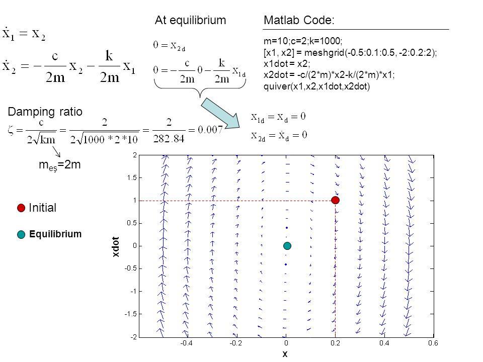 m=10;c=2;k=1000; [x1, x2] = meshgrid(-0.5:0.1:0.5, -2:0.2:2); x1dot = x2; x2dot = -c/(2*m)*x2-k/(2*m)*x1; quiver(x1,x2,x1dot,x2dot) Matlab Code:At equ