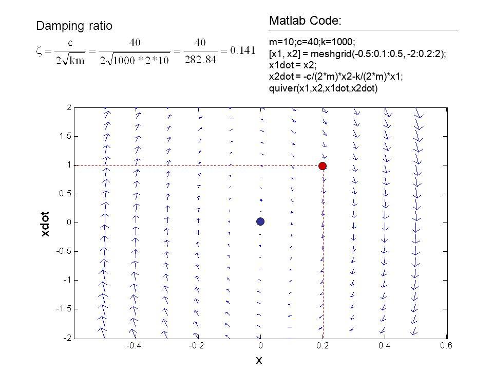 m=10;c=40;k=1000; [x1, x2] = meshgrid(-0.5:0.1:0.5, -2:0.2:2); x1dot = x2; x2dot = -c/(2*m)*x2-k/(2*m)*x1; quiver(x1,x2,x1dot,x2dot) Matlab Code: m=10
