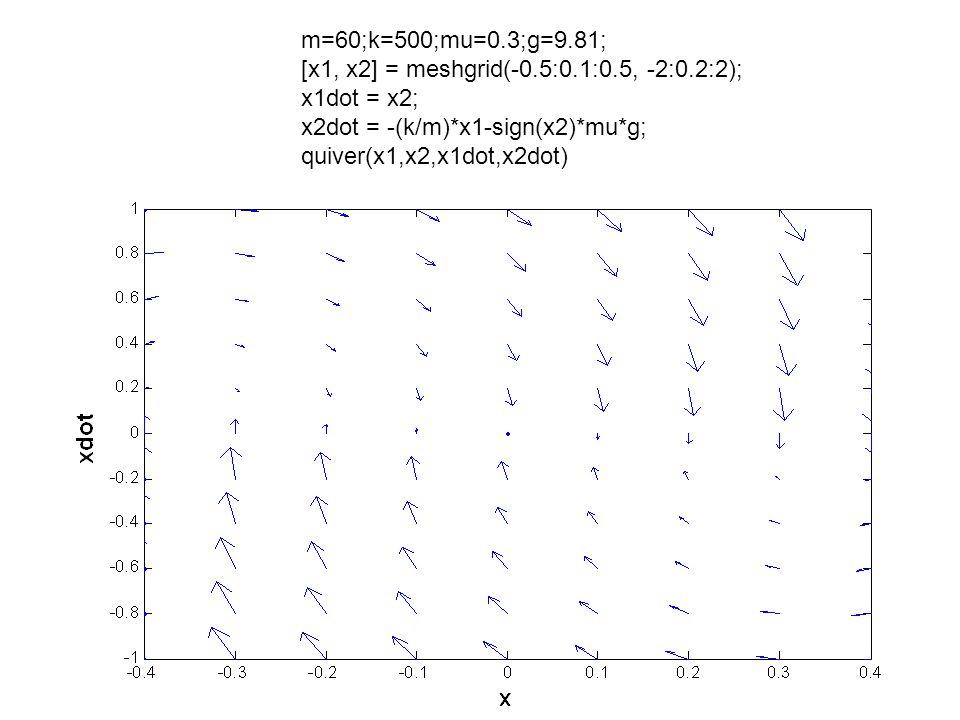 m=60;k=500;mu=0.3;g=9.81; [x1, x2] = meshgrid(-0.5:0.1:0.5, -2:0.2:2); x1dot = x2; x2dot = -(k/m)*x1-sign(x2)*mu*g; quiver(x1,x2,x1dot,x2dot)