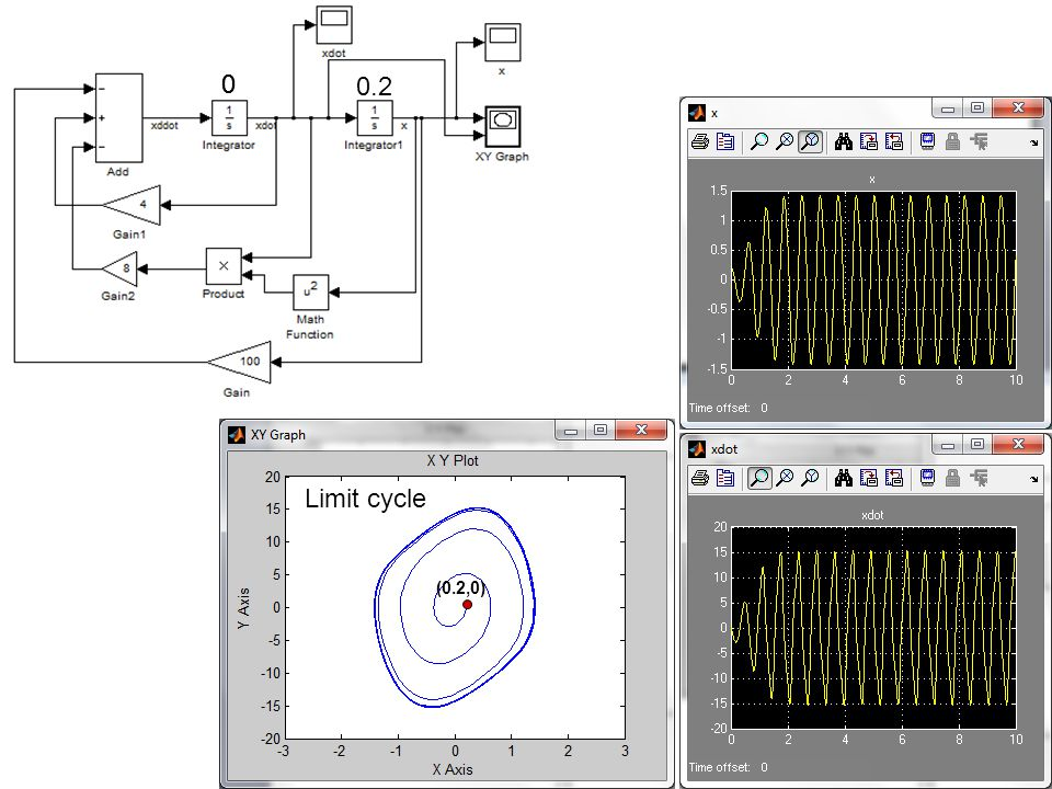 0.2 00 (0.2,0) Limit cycle