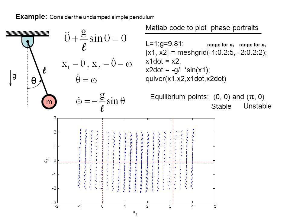 Example: Consider the undamped simple pendulum m θ l g L=1;g=9.81; [x1, x2] = meshgrid(-1:0.2:5, -2:0.2:2); x1dot = x2; x2dot = -g/L*sin(x1); quiver(x