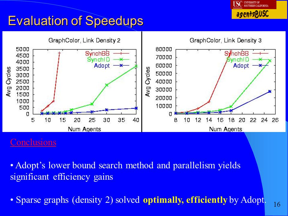 16 Evaluation of Speedups Conclusions Adopt's lower bound search method and parallelism yields significant efficiency gains Sparse graphs (density 2)