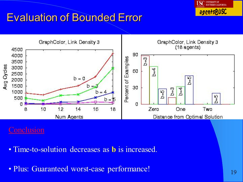 19 Evaluation of Bounded Error Conclusion Time-to-solution decreases as b is increased. Plus: Guaranteed worst-case performance!