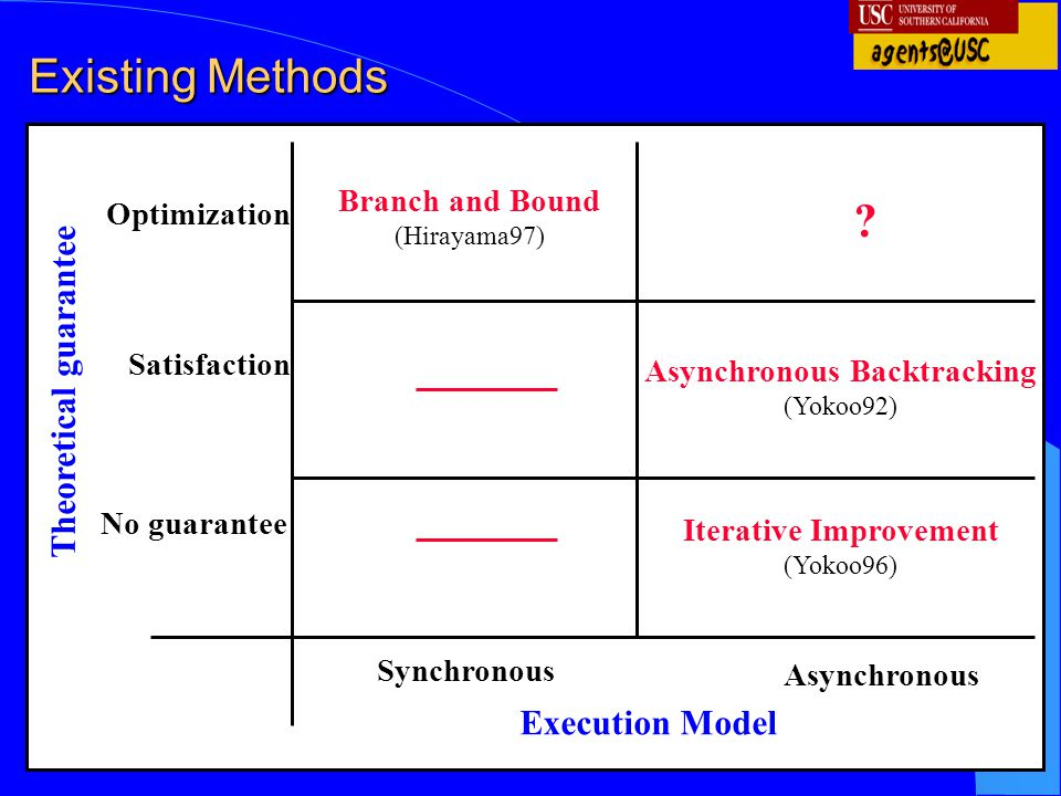 6 Existing Methods Execution Model Optimization Satisfaction No guarantee Synchronous Asynchronous Iterative Improvement (Yokoo96) Asynchronous Backtr