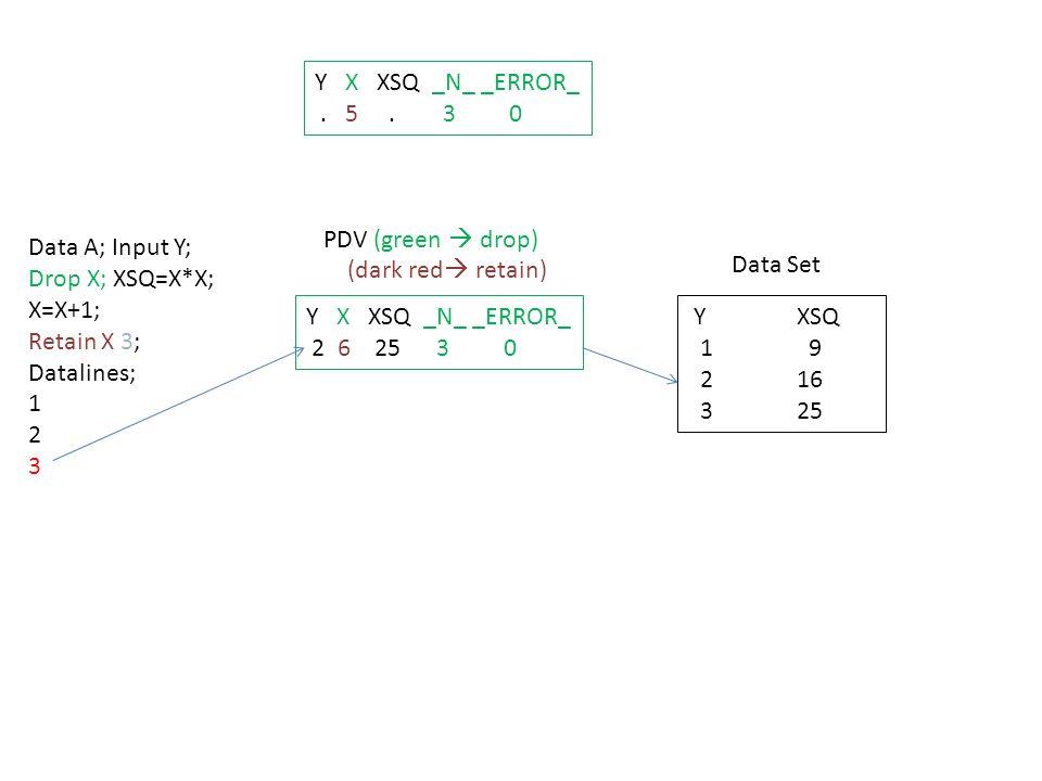 Data A; Input Y; Drop X; XSQ=X*X; X=X+1; Retain X 3; Datalines; 1 2 3 Y X XSQ _N_ _ERROR_ 2 6 25 3 0 PDV (green  drop) (dark red  retain) Data Set Y XSQ 1 9 2 16 3 25 Y X XSQ _N_ _ERROR_.