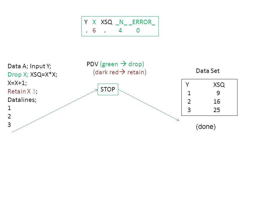 Data A; Input Y; Drop X; XSQ=X*X; X=X+1; Retain X 3; Datalines; 1 2 3 STOP PDV (green  drop) (dark red  retain) Data Set Y XSQ 1 9 2 16 3 25 Y X XSQ _N_ _ERROR_.