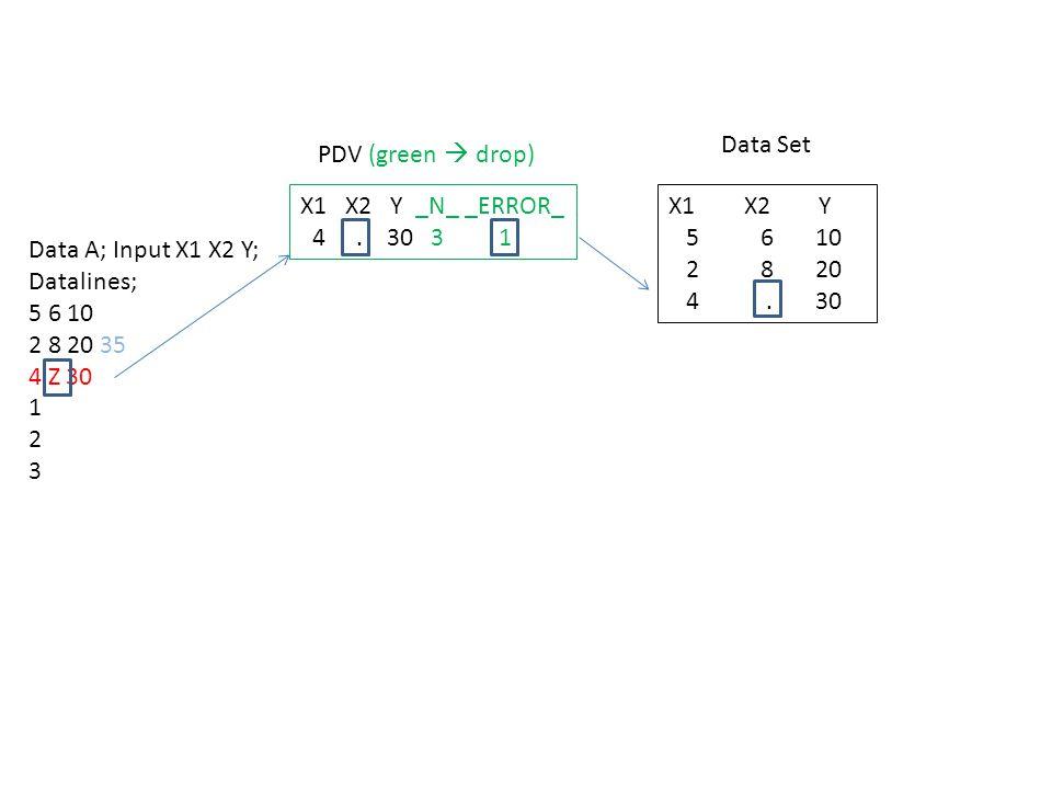 Data A; Input X1 X2 Y; Datalines; 5 6 10 2 8 20 35 4 Z 30 1 2 3 X1 X2 Y _N_ _ERROR_ 4. 30 3 1 PDV (green  drop) Data Set X1 X2 Y 5 6 10 2 8 20 4. 30