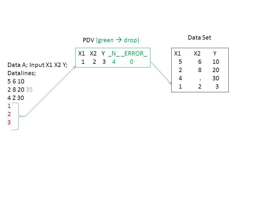 Data A; Input X1 X2 Y; Datalines; 5 6 10 2 8 20 35 4 Z 30 1 2 3 X1 X2 Y _N_ _ERROR_ 1 2 3 4 0 PDV (green  drop) Data Set X1 X2 Y 5 6 10 2 8 20 4.