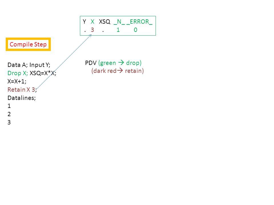 Data A; Input Y; Drop X; XSQ=X*X; X=X+1; Retain X 3; Datalines; 1 2 3 Y X XSQ _N_ _ERROR_ 1 4 9 1 0 PDV (green  drop) (dark red  retain) Data Set Y XSQ 1 9 Y X XSQ _N_ _ERROR_.