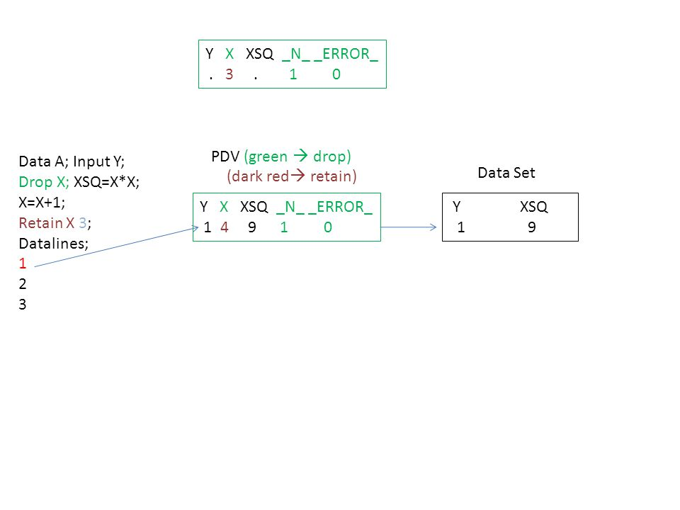 Data A; Input Y; Drop X; XSQ=X*X; X=X+1; Retain X 3; Datalines; 1 2 3 Y X XSQ _N_ _ERROR_ 2 5 16 2 0 PDV (green  drop) (dark red  retain) Data Set Y XSQ 1 9 2 16 Y X XSQ _N_ _ERROR_.