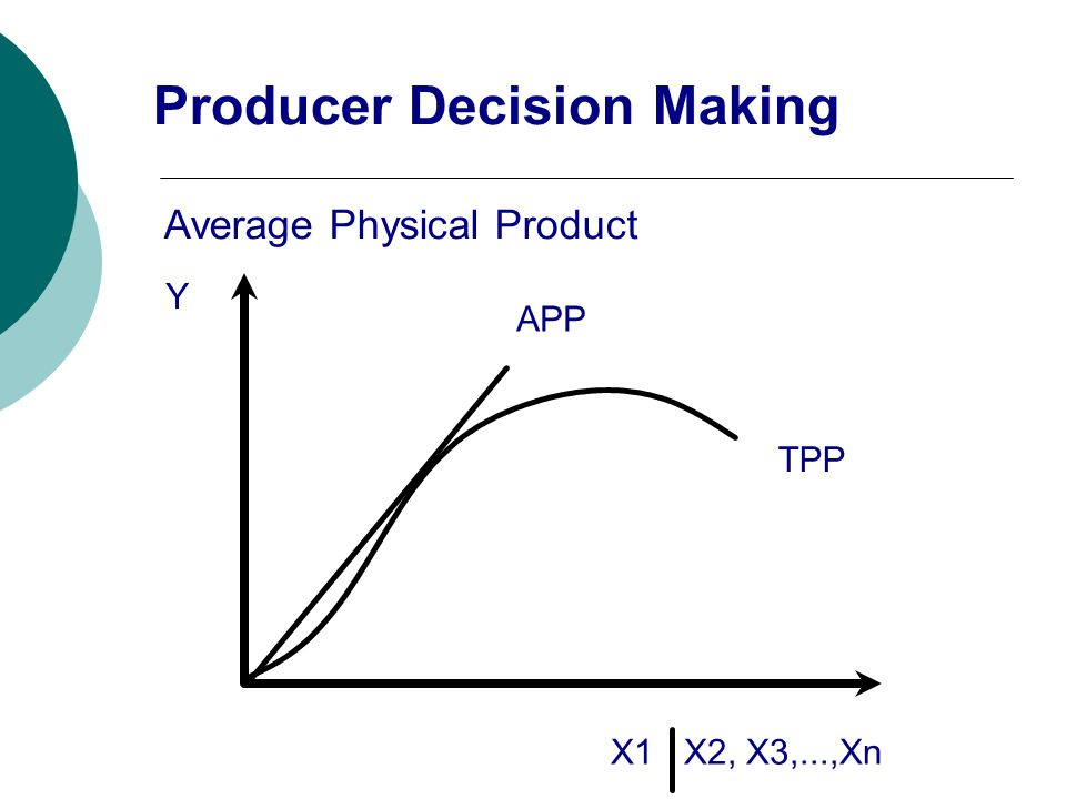 Y TPP X1 X2, X3,...,Xn Average Physical Product APP Producer Decision Making