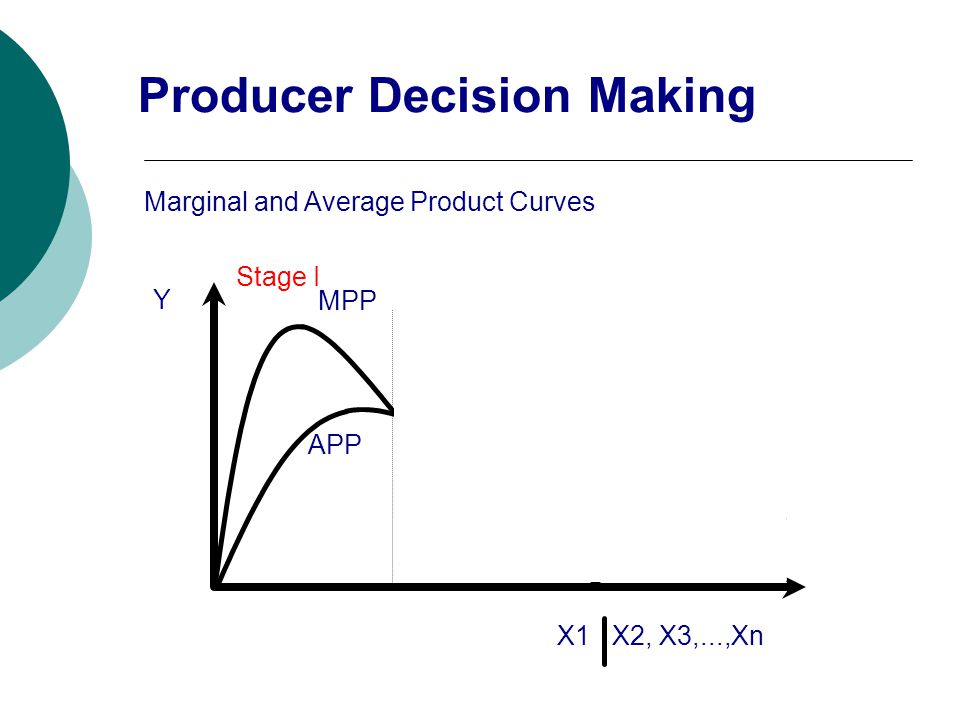 Y X1 X2, X3,...,Xn Marginal and Average Product Curves Stage I Stage II Stage III APP MPP Producer Decision Making
