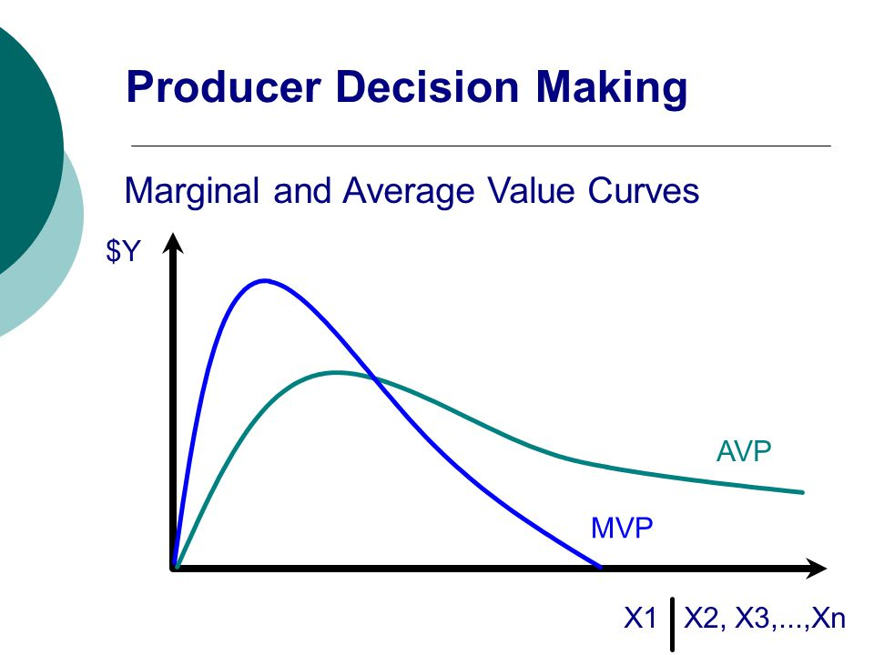 $Y X1 X2, X3,...,Xn Marginal and Average Value Curves AVP MVP Producer Decision Making