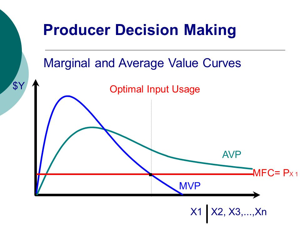 $Y X1 X2, X3,...,Xn Marginal and Average Value Curves AVP MVP MFC= P X 1 Optimal Input Usage. Producer Decision Making
