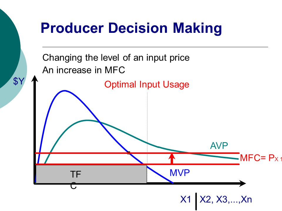 $Y X1 X2, X3,...,Xn AVP MVP MFC= P X 1 Optimal Input Usage. TF C Changing the level of an input price An increase in MFC Producer Decision Making