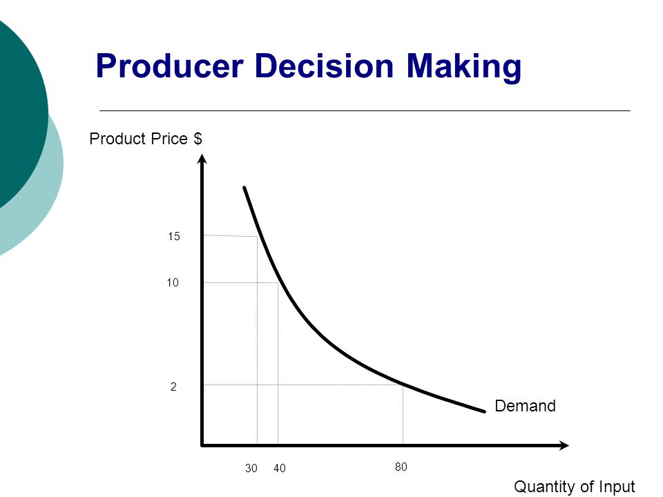 Product Price $ Quantity of Input Demand 3040 80 2 10 15 Producer Decision Making