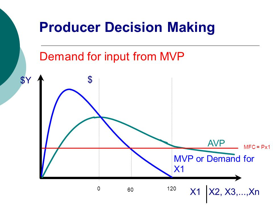 $Y X1 X2, X3,...,Xn AVP MVP or Demand for X1 0120 $ Demand for input from MVP MFC = Px1 60 Producer Decision Making
