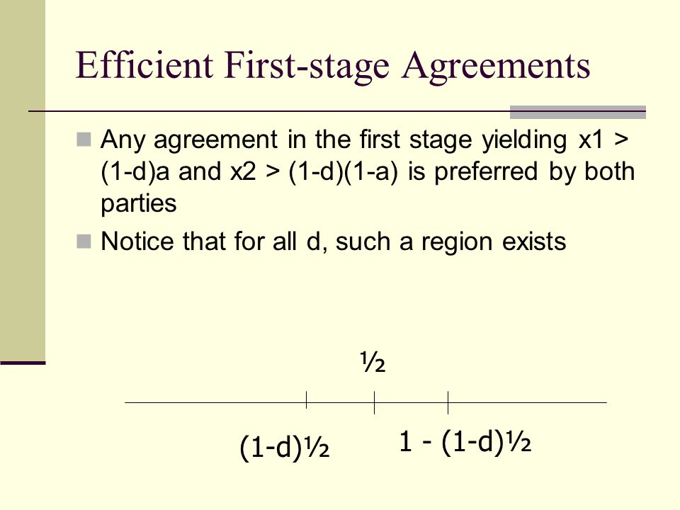 Efficient First-stage Agreements Any agreement in the first stage yielding x1 > (1-d)a and x2 > (1-d)(1-a) is preferred by both parties Notice that for all d, such a region exists (1-d)½ ½ 1 - (1-d)½