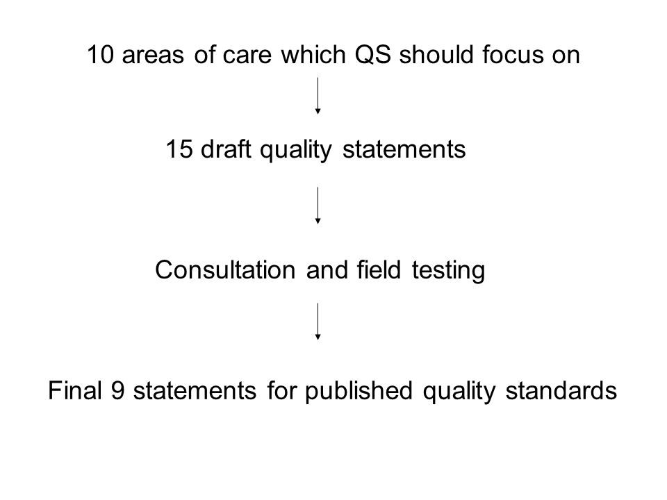 10 areas of care which QS should focus on 15 draft quality statements Consultation and field testing Final 9 statements for published quality standard