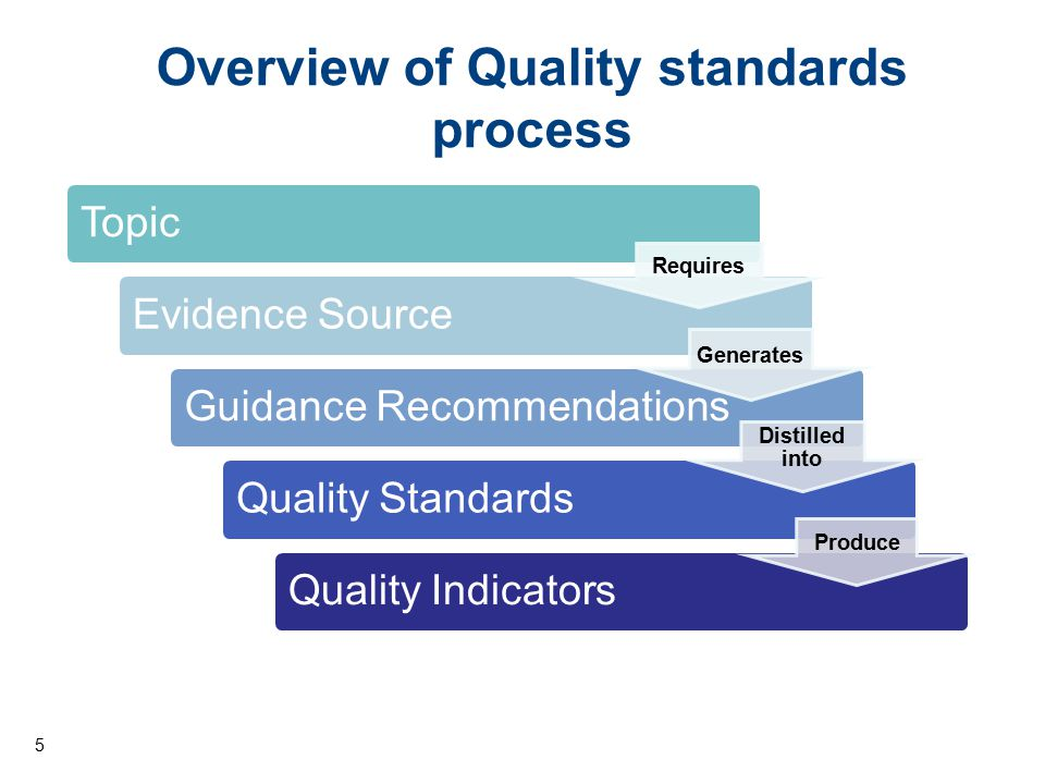Overview of Quality standards process TopicEvidence SourceGuidance RecommendationsQuality StandardsQuality Indicators Requires Generates Distilled int