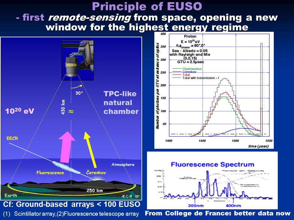 Principle of EUSO - first remote-sensing from space, opening a new window for the highest energy regime From College de France: better data now TPC-li