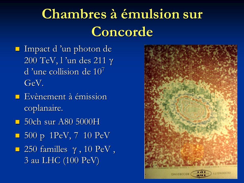 Chambres à émulsion sur Concorde Impact d 'un photon de 200 TeV, l 'un des 211  d 'une collision de 10 7 GeV. Impact d 'un photon de 200 TeV, l 'un