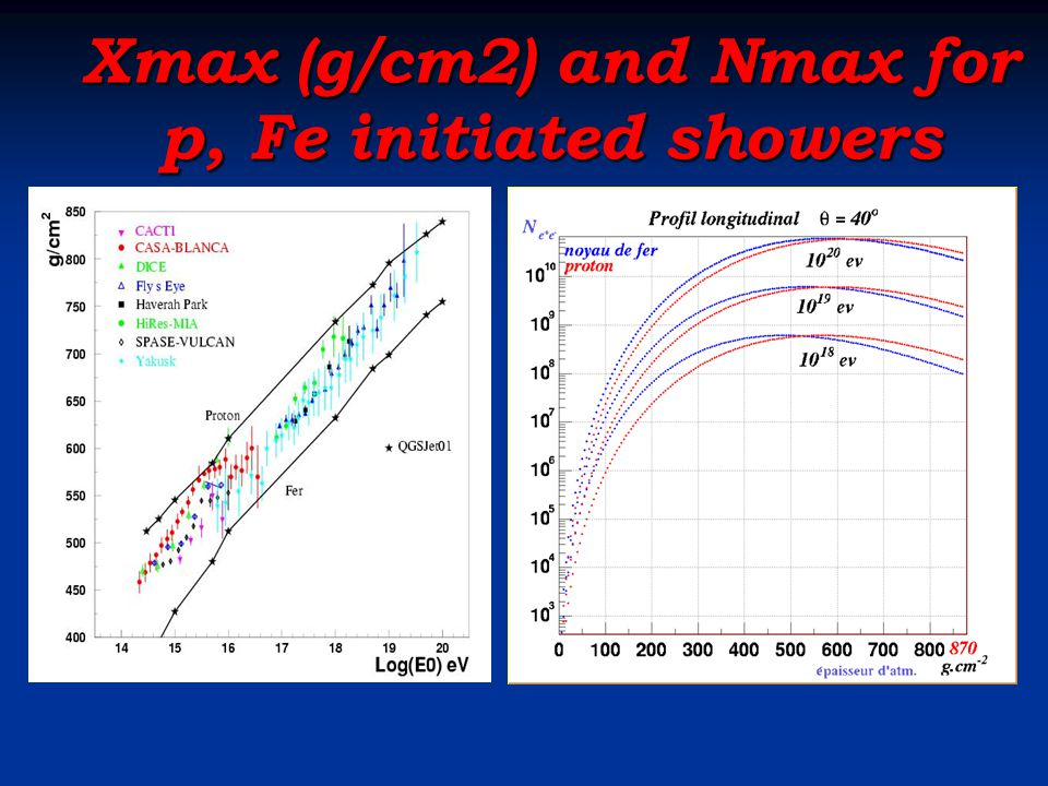 Xmax (g/cm2) and Nmax for p, Fe initiated showers