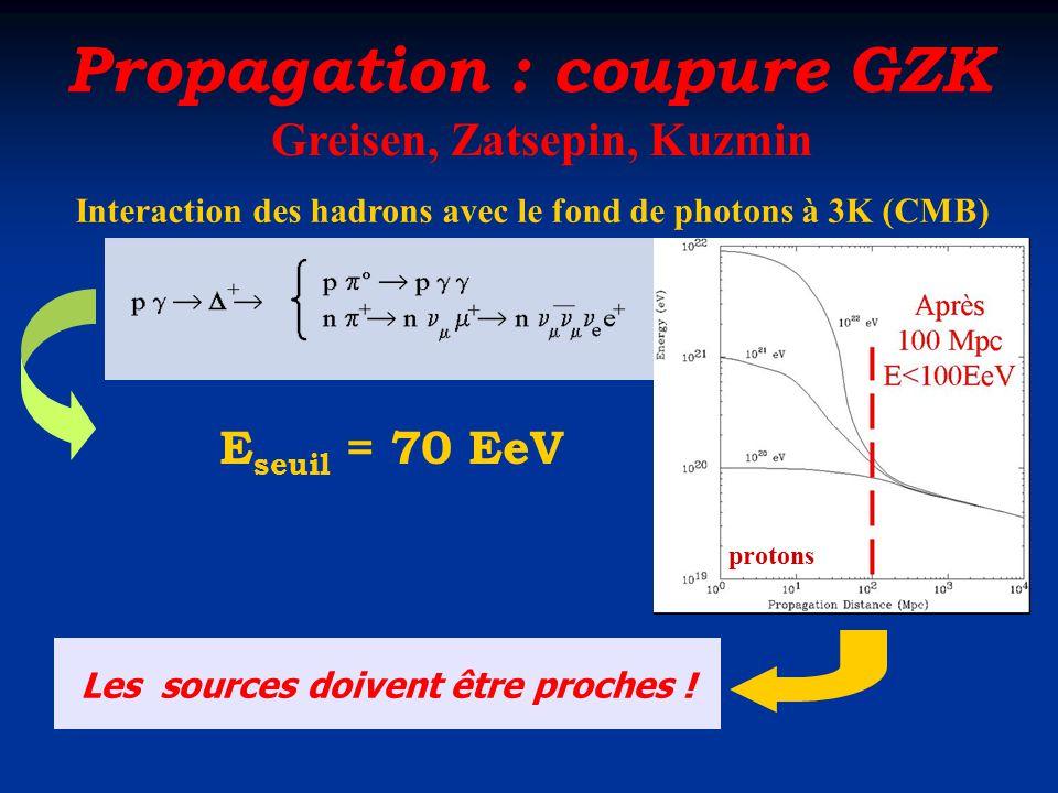 Propagation : coupure GZK Greisen, Zatsepin, Kuzmin Interaction des hadrons avec le fond de photons à 3K (CMB) E seuil = 70 EeV protons Les sources do