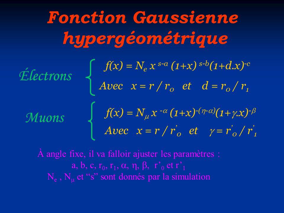 Fonction Gaussienne hypergéométrique f(x) = N e x s-a (1+x) s-b (1+d.x) -c À angle fixe, il va falloir ajuster les paramètres : a, b, c, r 0, r 1, ,