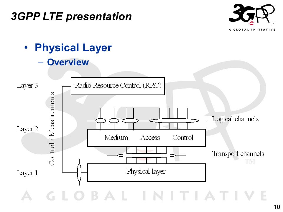 10 3GPP LTE presentation Physical Layer –Overview
