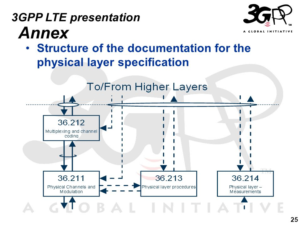 25 3GPP LTE presentation Annex Structure of the documentation for the physical layer specification
